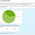 Android 2010年6月1日までの最新の統計情報がでています。