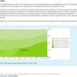 Android 2010年2月1日から7月1日までの統計情報が出ています。