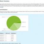 Android 2010年7月16日から8月2日までの統計情報が出ています。